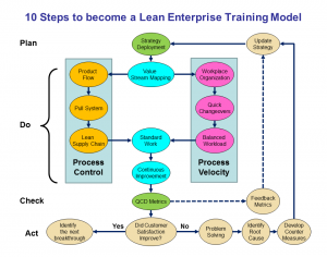 lean training & implementation model